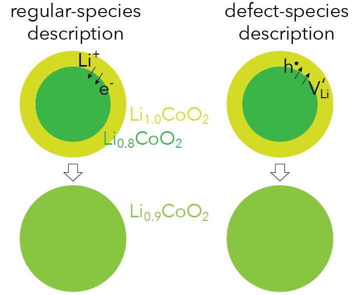Figure 2: Chemical Diffusion.