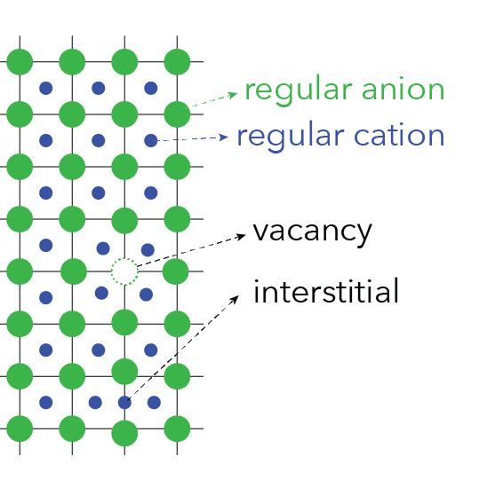 Figure 1: Regular components and defects in a crystal lattice.