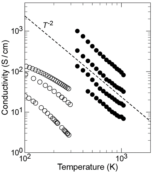 Figure 1: Conductivity of n-type SrTiO3 single crystals with various doping.