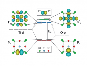 T2 Resistivity in Perovskites