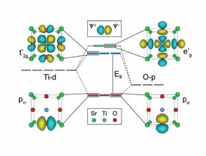 T2 Resistivity in Perovskites