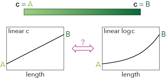Figure 2: Diffusion along a bar with fixed concentrations on each side.