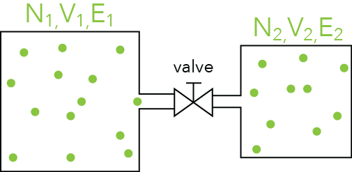 Figure 1: Two boxes filled with identical particles but under different conditions (non-equilibrium).