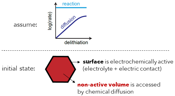 Figure 1: Assumption of a diffusion-limited particle reaction.