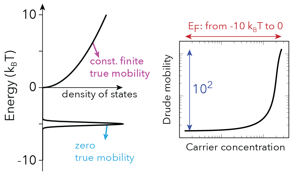 Figure 3: The pitfall of Drude mobility.