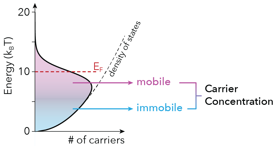 Figure 1: Mobile carriers vs. Carrier Concentration.