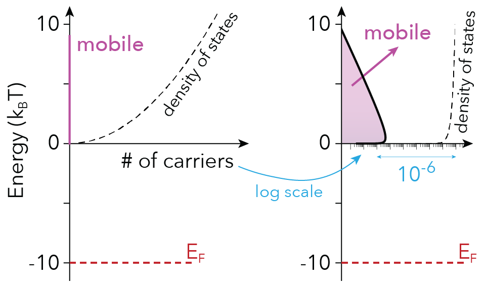 Figure 2: Mobile carriers in a lightly doped semiconductor